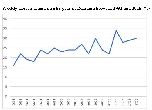 Weekly church attendance by year in Romania between 1991 and 2018 (%)